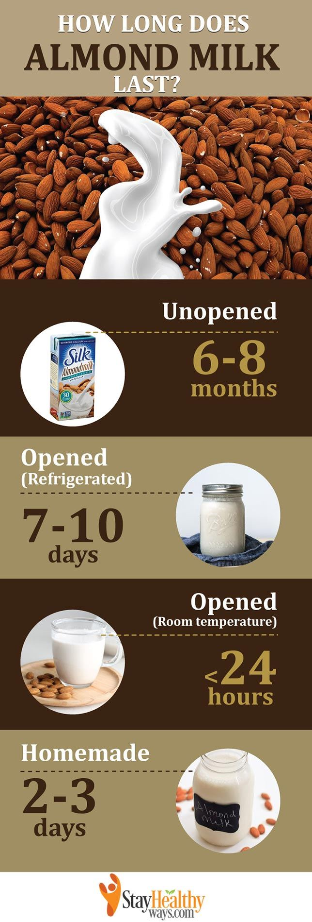how long does almond milk last infographic