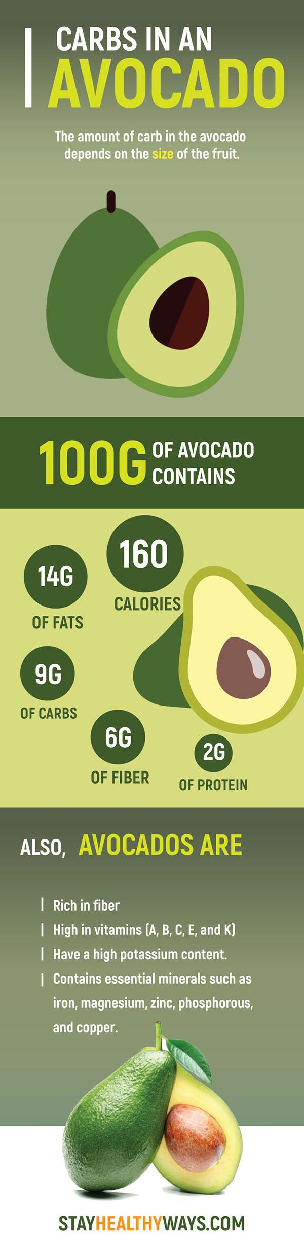 how many carbs in an avocado? a look at its super value